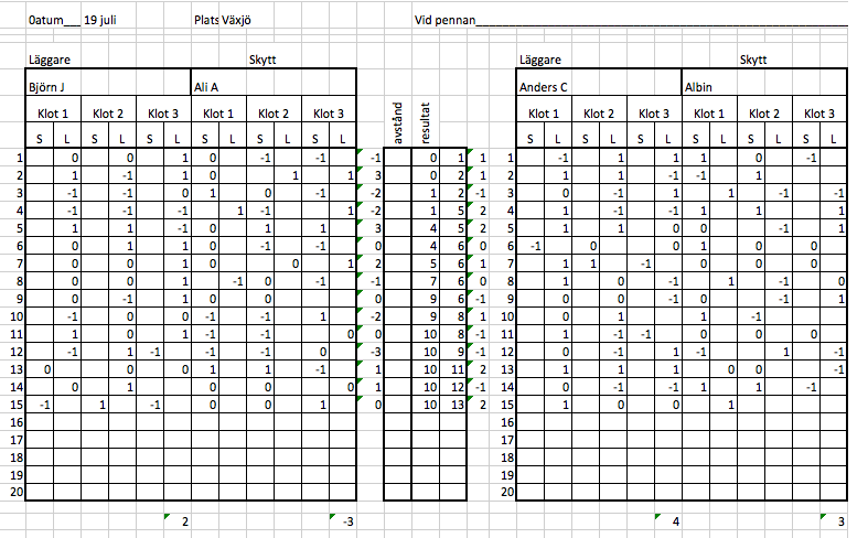 statDubbel Ö final